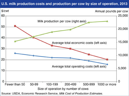 ERS milk production costs graph 5 19 14b