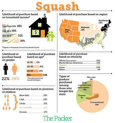 Squash data