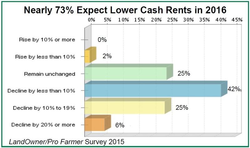 2015_Pro_Farmer_Annual_Land_Report_LowerCashRents