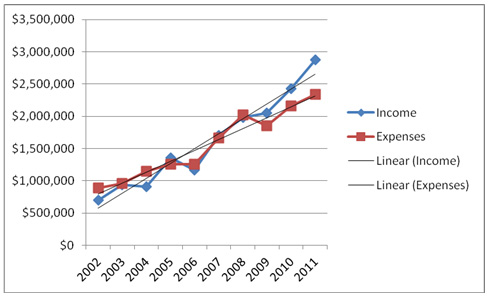 income and expense trends over time