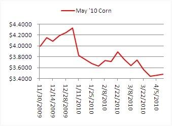 May Corn Chart