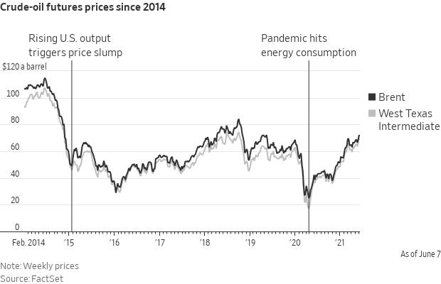 Oil at 100