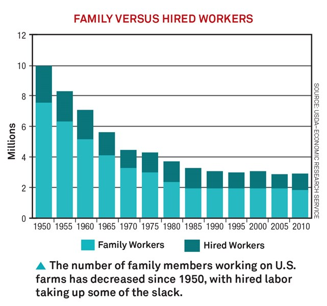 Family_Versus_Hired_Workers