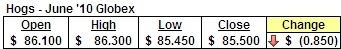 June '10 Hog Futrures Prices