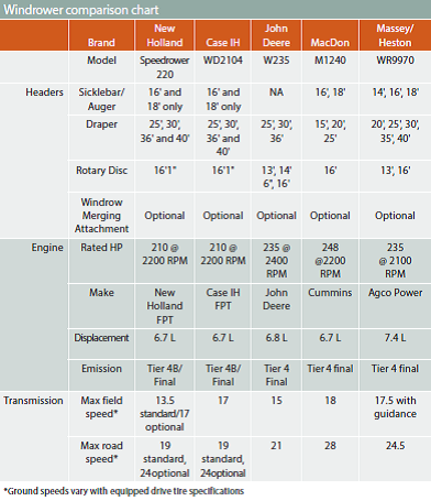 Windrower comparison table