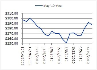 May '10 Soybean Meal Chart