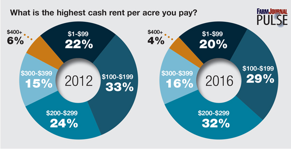 What-is-the-highest-cash-rent-per-acre-you-pay_TOGETHER