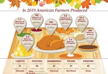 Thanksgiving may look different in 2020, but farmers are still the focus.