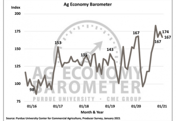Ag Barometer in January