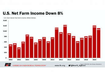 USDA's first look at farm income shows without continued ad hoc government payments, which reached a record last year, net farm income will drop this year.