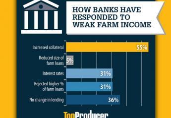 In fact, 31% of bankers who participate in Creighton University's August Rural Mainstreet Index reported rejecting a higher percentage of farm loans than they did in July.