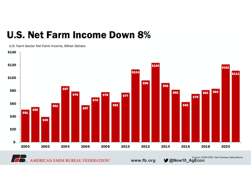 USDA's first look atfarm income shows without continued ad hoc government payments, which reached a record last year, net farm income will drop this year.